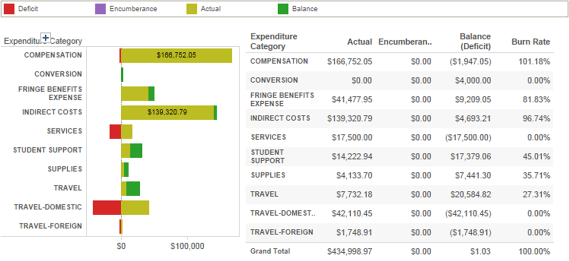 Interact with visualizations about grants and awards.